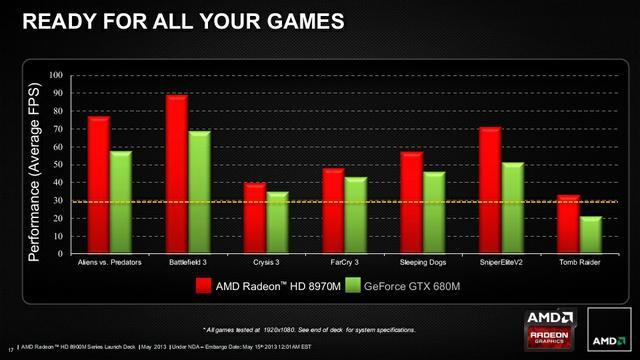 AMD Radeon HD 8970M 3