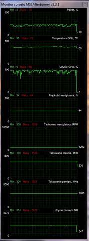 MSI GTX 760 Twin Frozr parametry pracy