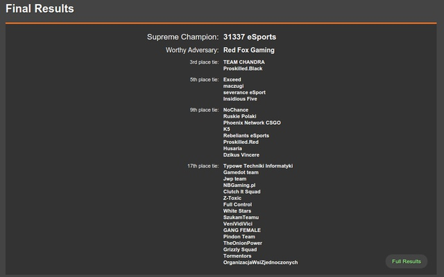 Finał Turnieju CS:GO Genesis & VideoTesty zakończony