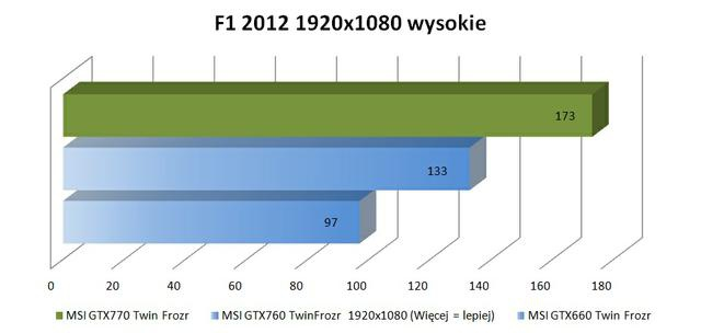 MSI GTX770 Twin Frozr f1 2012