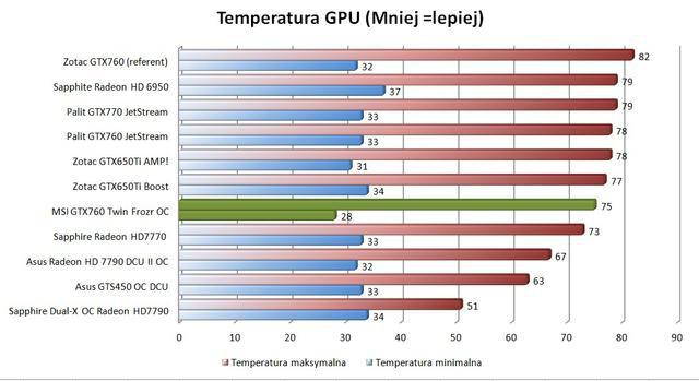 MSI GTX 760 Twin Frozr temperatury