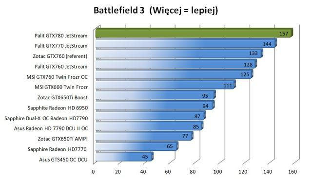 Palit GTX780 Super JetStream Battlefield 3