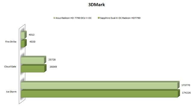 Sapphire Radeon HD7790 3dm tab