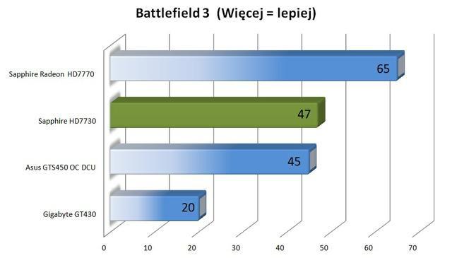 Sapphire Radeon HD7730 battlefield single