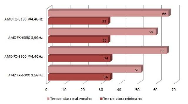 AMD FX-6350 temperatury