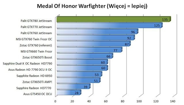 Palit GTX780 Super JetStream medal of honor warfighter