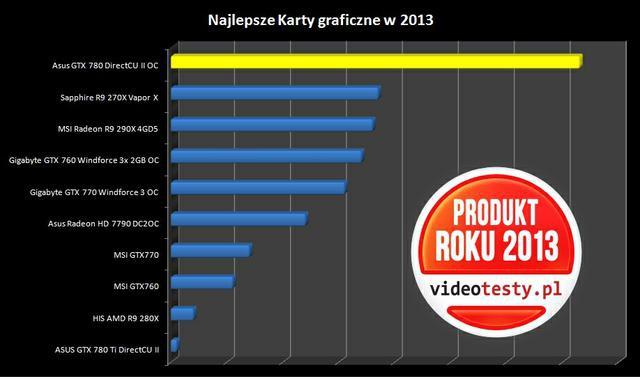 Ranking najlepszych Kart Graficznych 2013