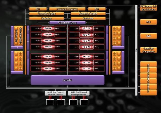 AMD Radeon HD7790