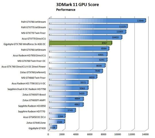 Gigabyte GTX 760 Windforce 3x OC 4GB fot11