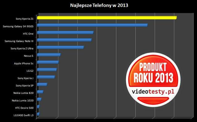 Ranking najlepszych Telefonów 2013