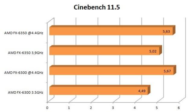 AMD FX-6350 cinebench 11