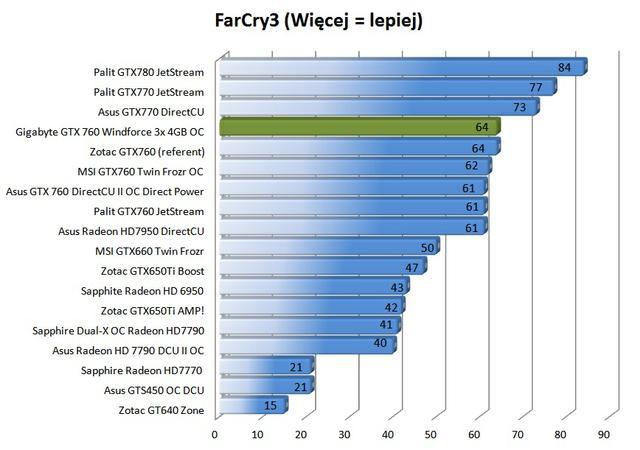 Gigabyte GTX 760 Windforce 3x OC 4GB fot16