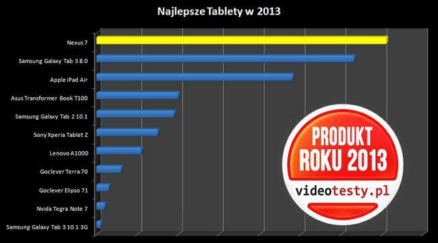 Ranking najlepszych Tabletów 2013