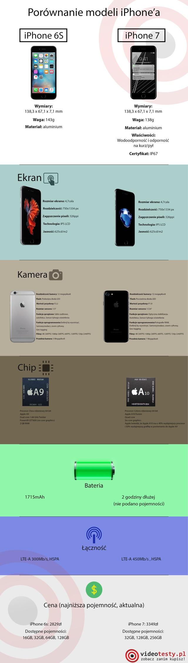 Porównanie iPhone 6S vs iPhone 7 - VideoTesty.pl