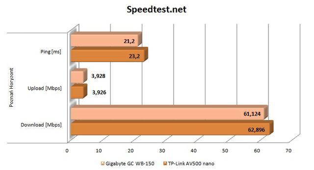TPLink AV500 Nano speedtest poznań