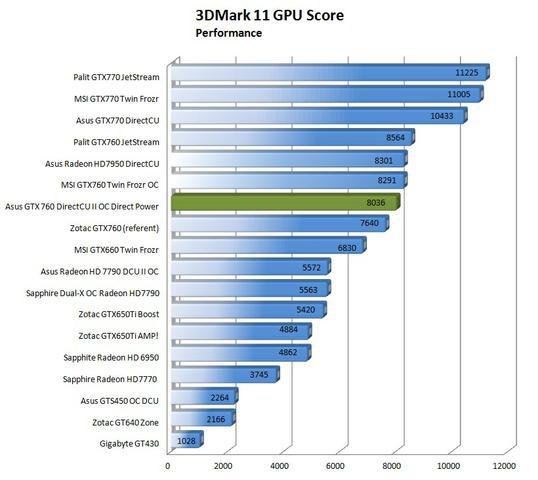 Asus GTX 760 DirectCU II Drect Power fot10