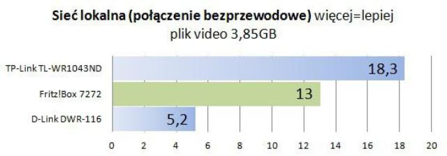 Fritz Box 7272 wifi film